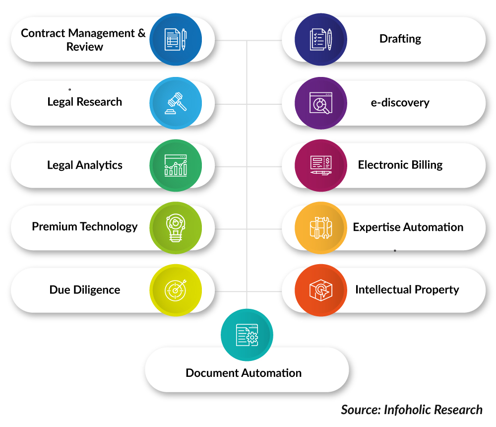 AI-Infiltration-across-various-aspects-of-legal-services