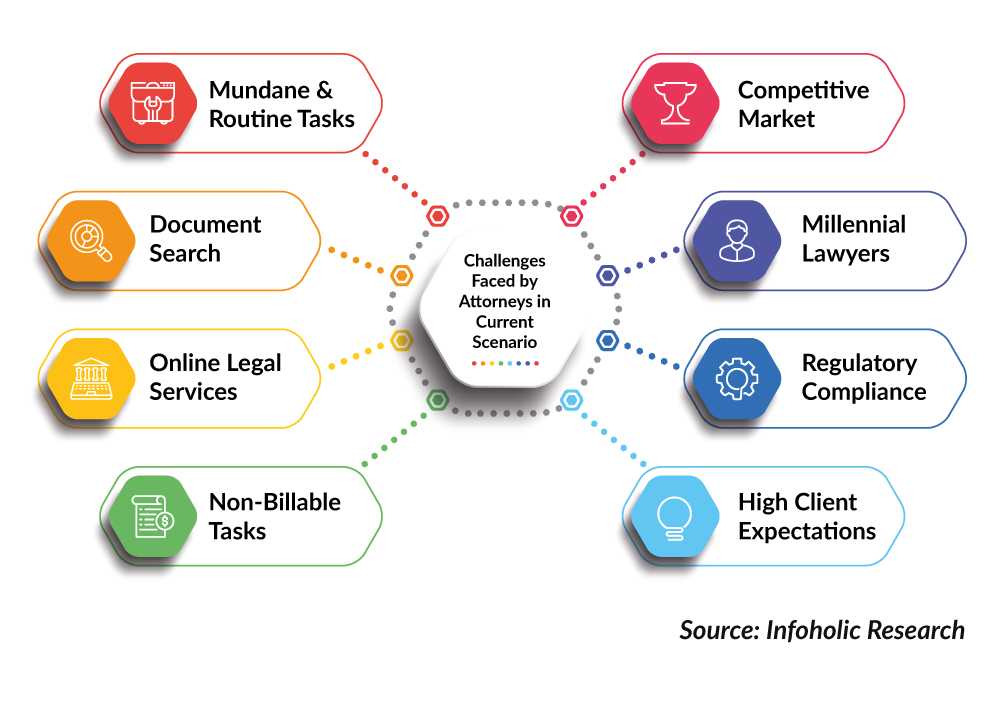 Challenges-Faced-by-Attorneys-in-Current-Scenario