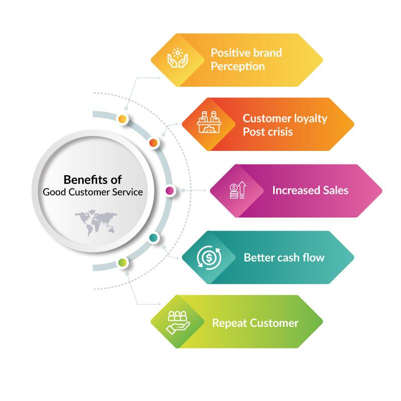 KLoBot-benefits-of-customer-service